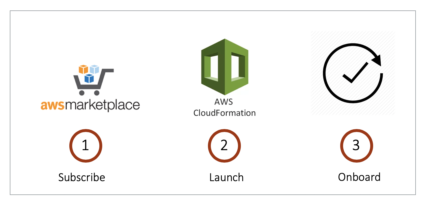 AWS Startup Guide — aviatrix_docs documentation