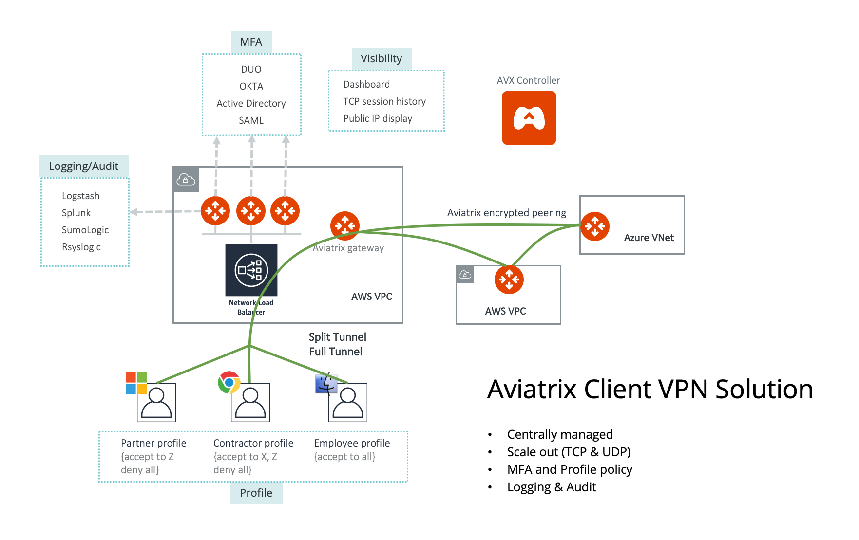 Configuring Aviatrix User Ssl Vpn Aviatrixdocs Documentation