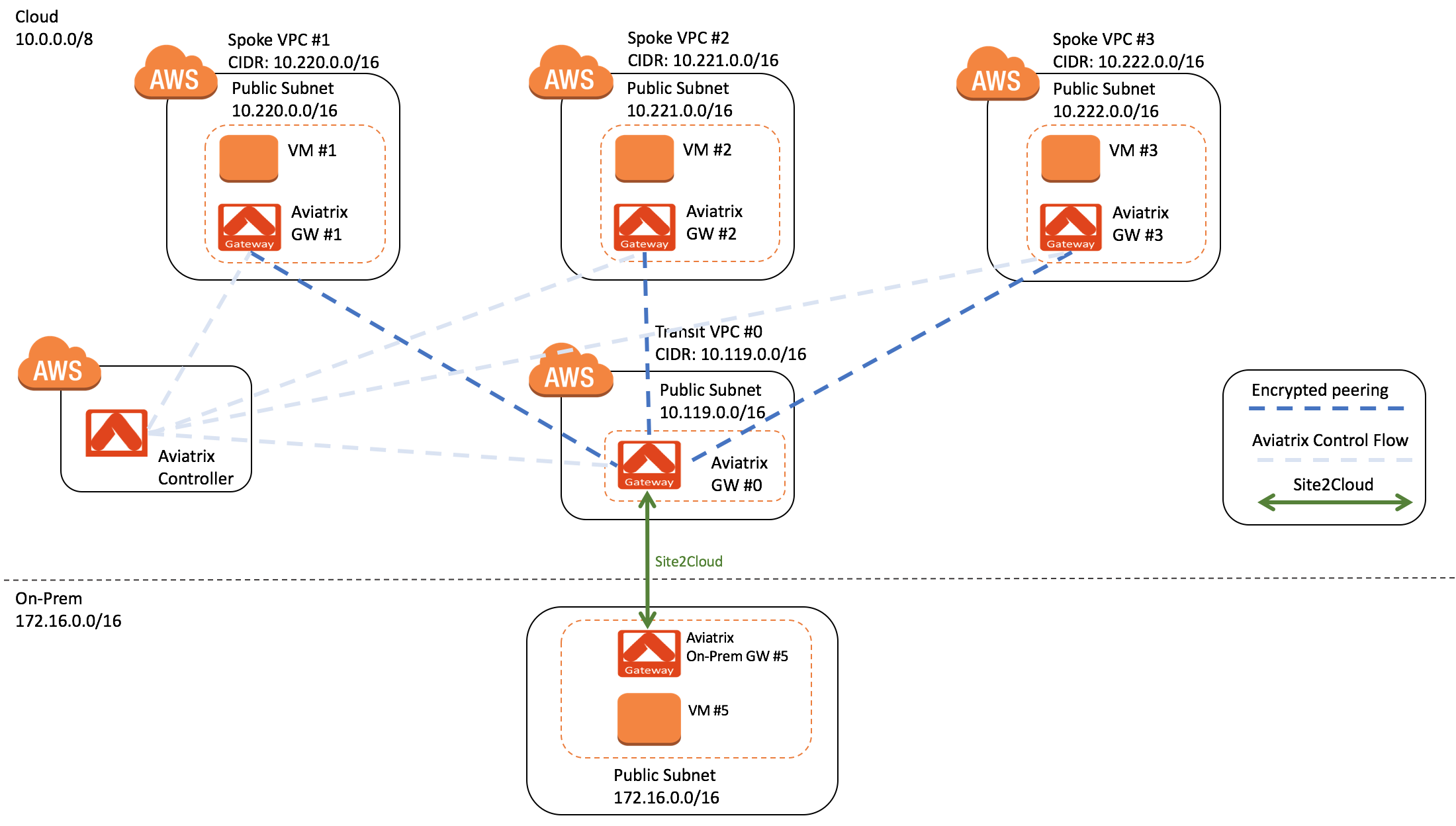 How to Build Simple and Scalable Transit VPC Solution