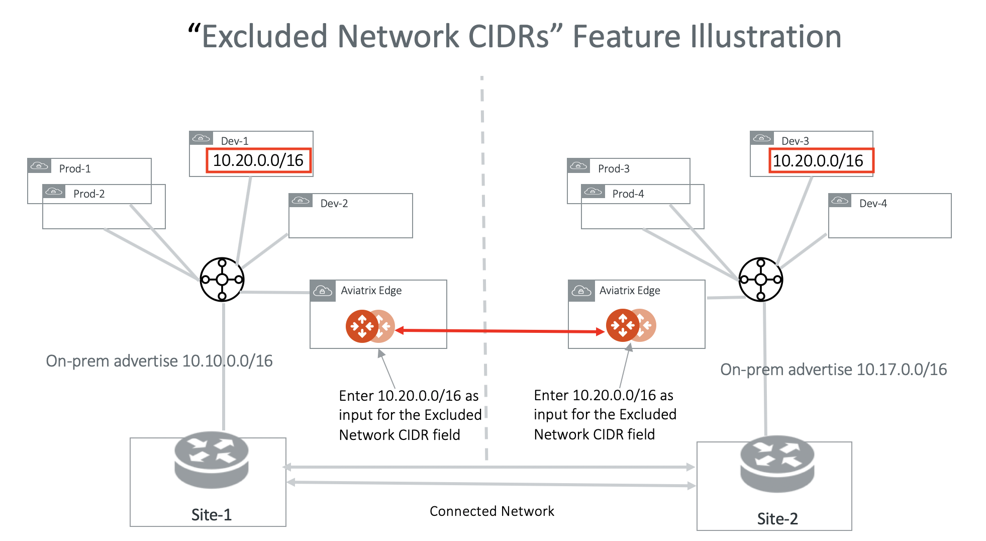 excluded_network_cidrs