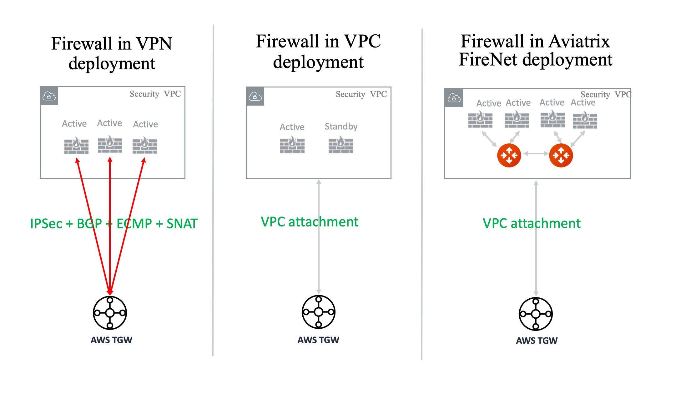 Firewall Network FAQ — aviatrix_docs documentation