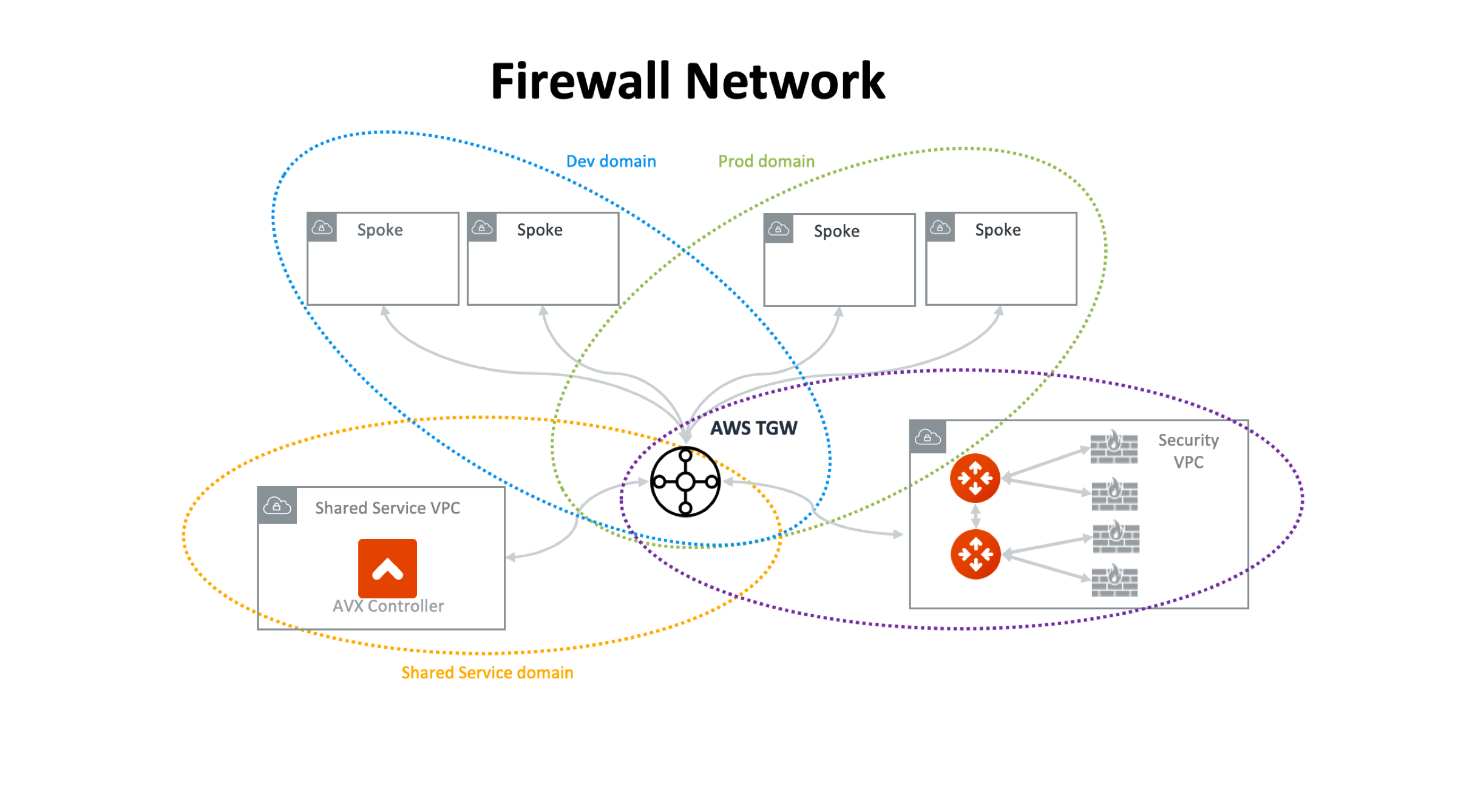 firewall_network