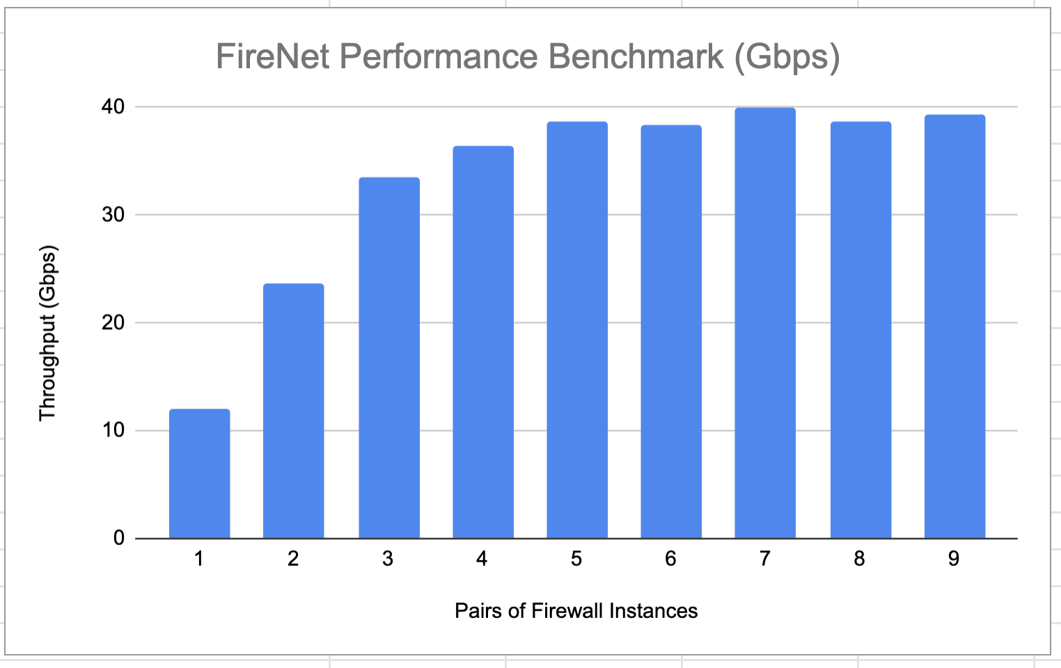 firewall_network_perf