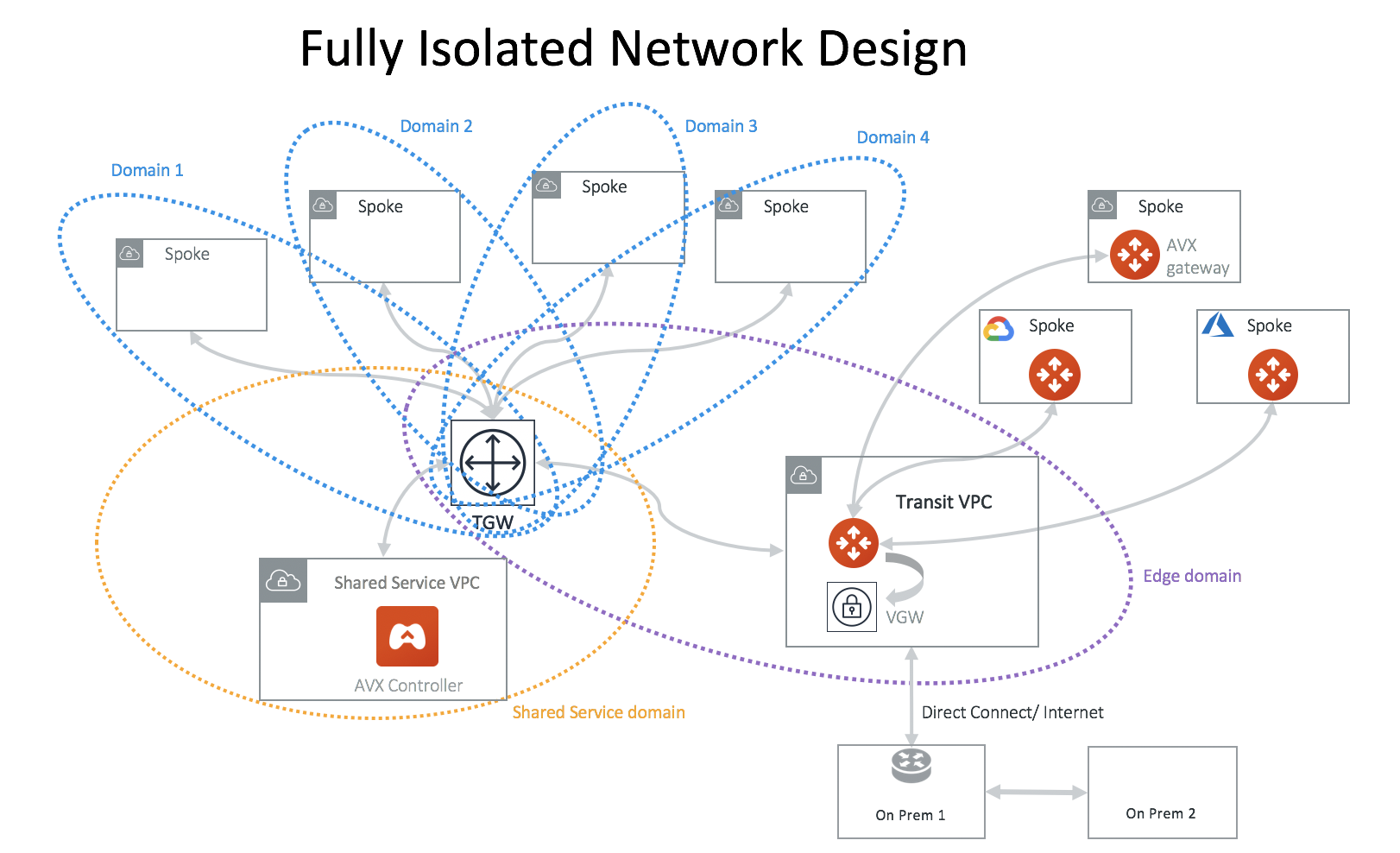 fully_isolated_network_design