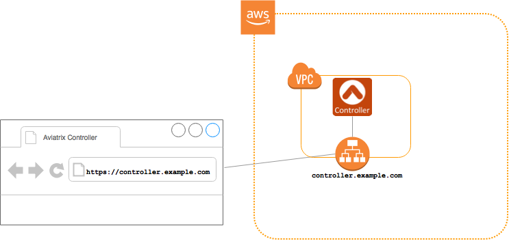 Configuring an AWS Load Balancer with SSL in front of Aviatrix