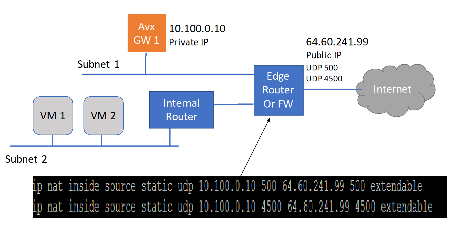 Using aviatrix to build a site to site ipsec vpn connection on the other site the second gateway does not need a public ip assigned to the aviatrix gateway this second gateway will reach outbound to the first pooptronica Gallery