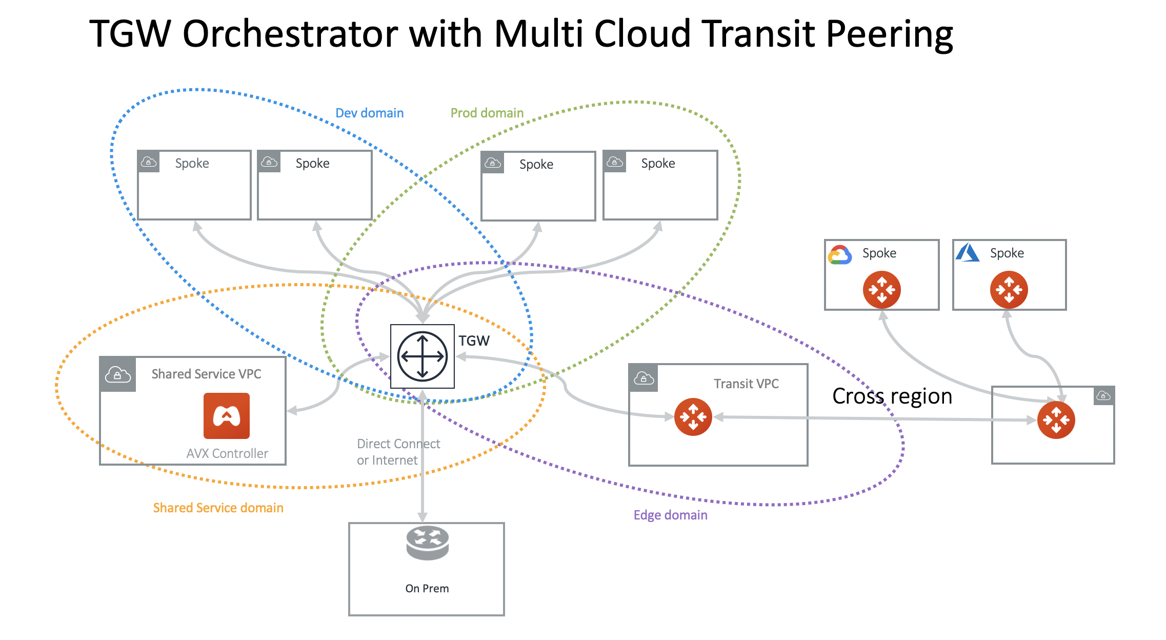 multi_cloud_transit_peering