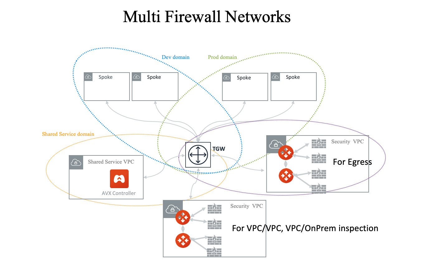 multi_firewall