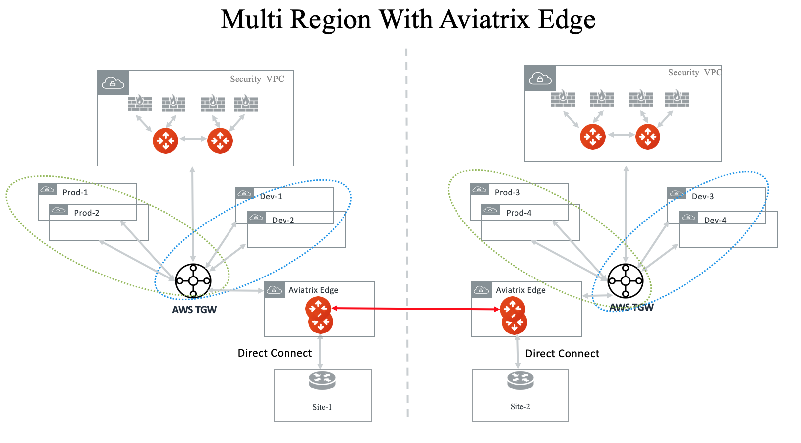 multi_region_aviatrix_edge