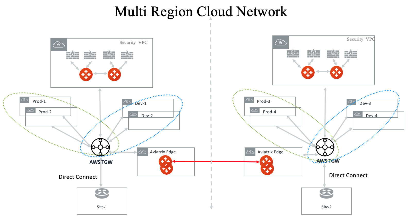 multi_region_firewall