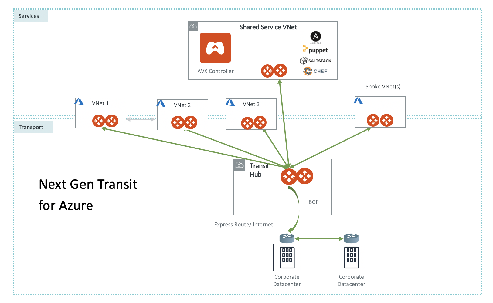 Next Gen Transit Architecture for Azure — aviatrix_docs