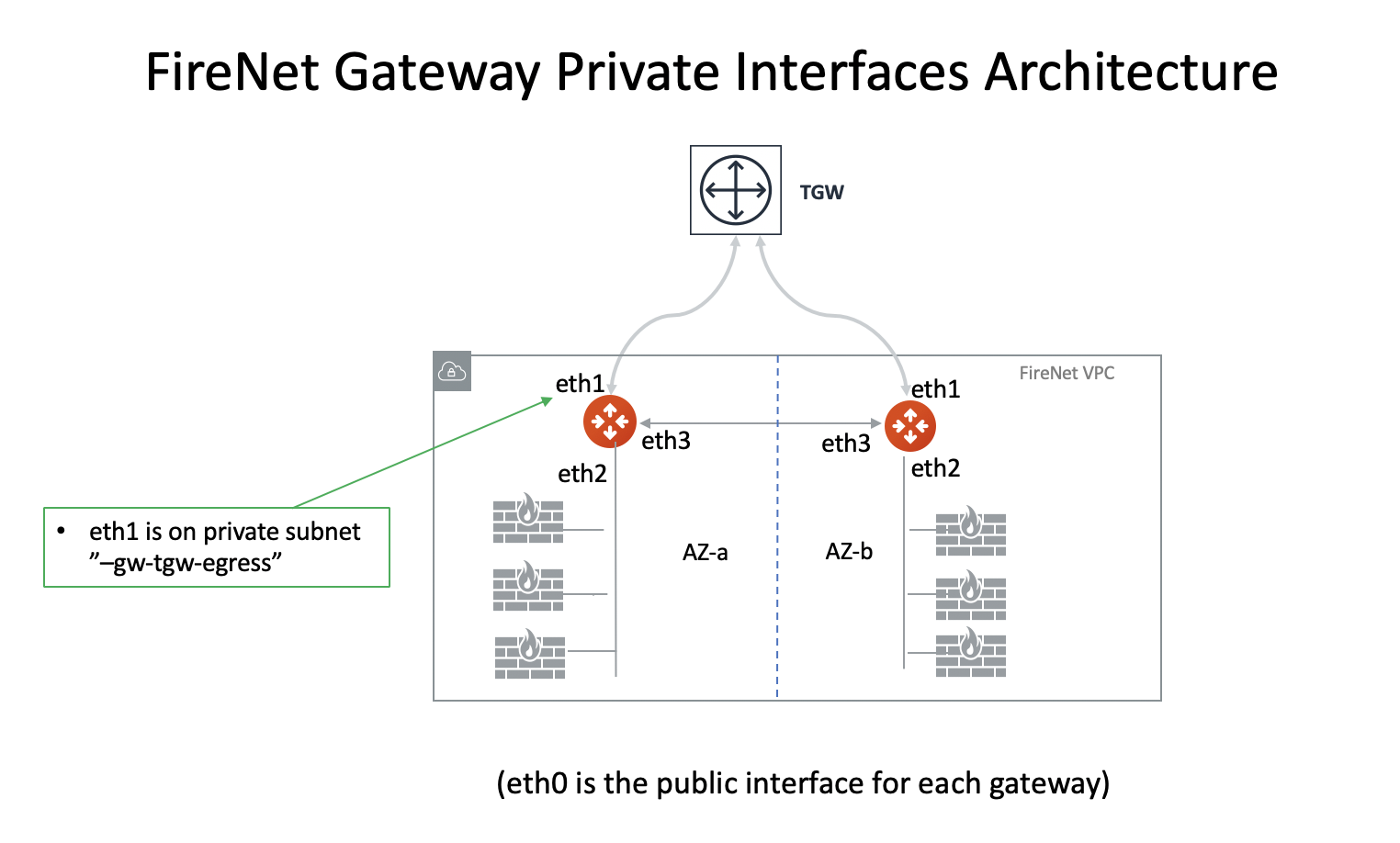 private_interfaces