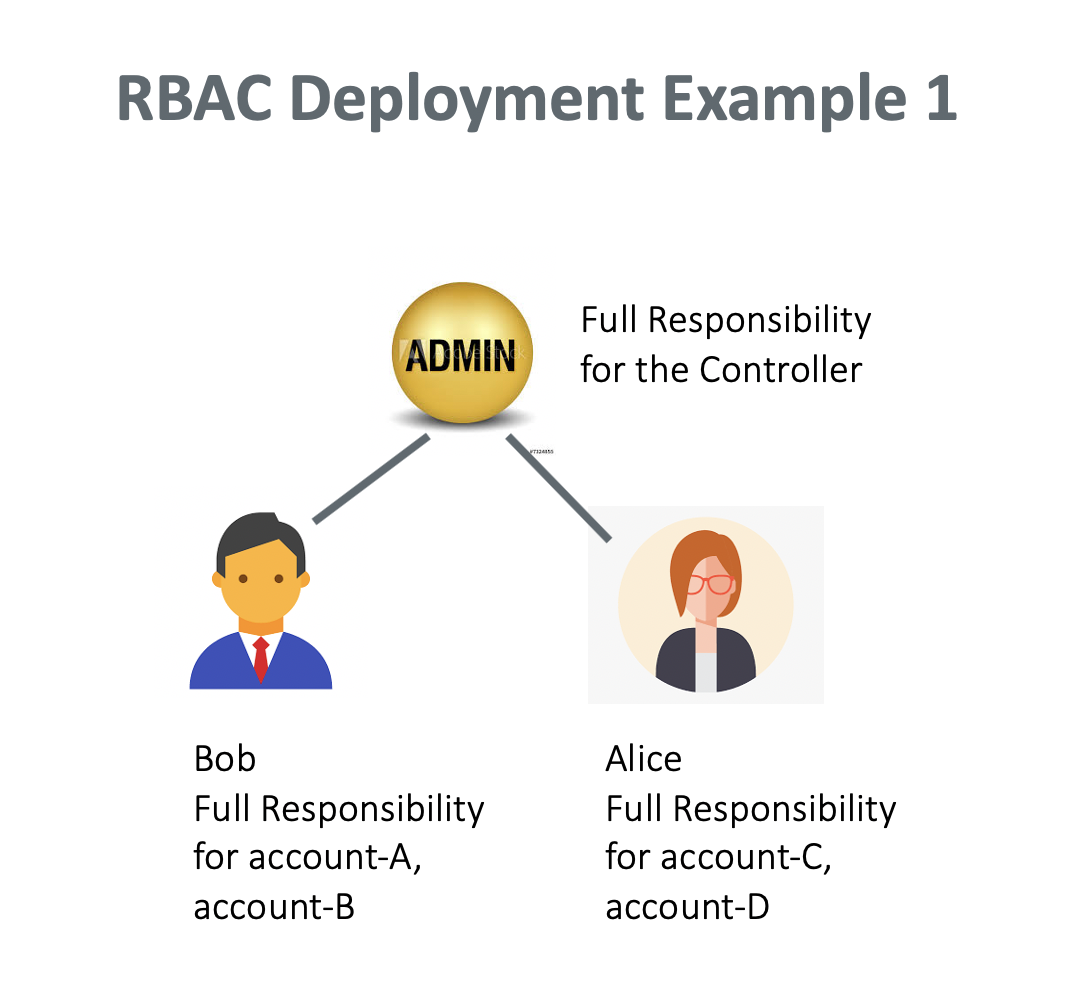 rbac_example_1
