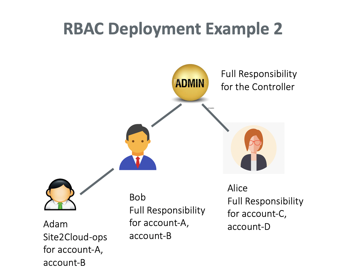 rbac_example_2