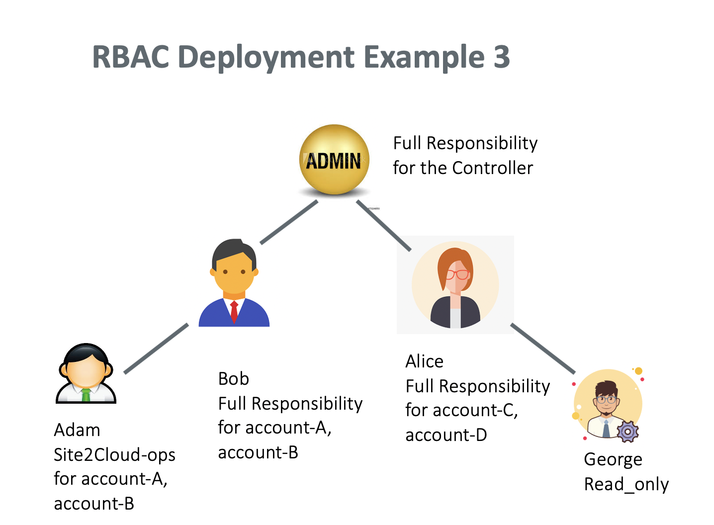 rbac_example_3