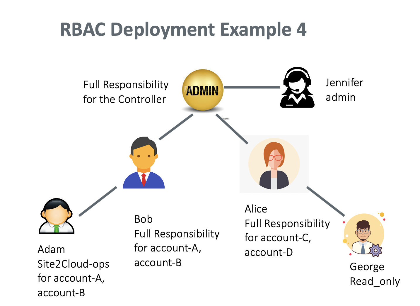 rbac_example_4