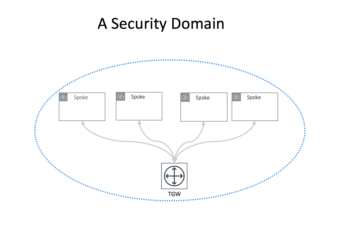 security_domain