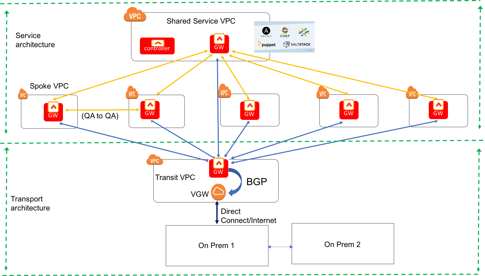 this guide provides instructions on how to enable bgp for a transit vpc  solution  aviatrix gateway deployed in transit vpc exchanges routes with a  vgw that