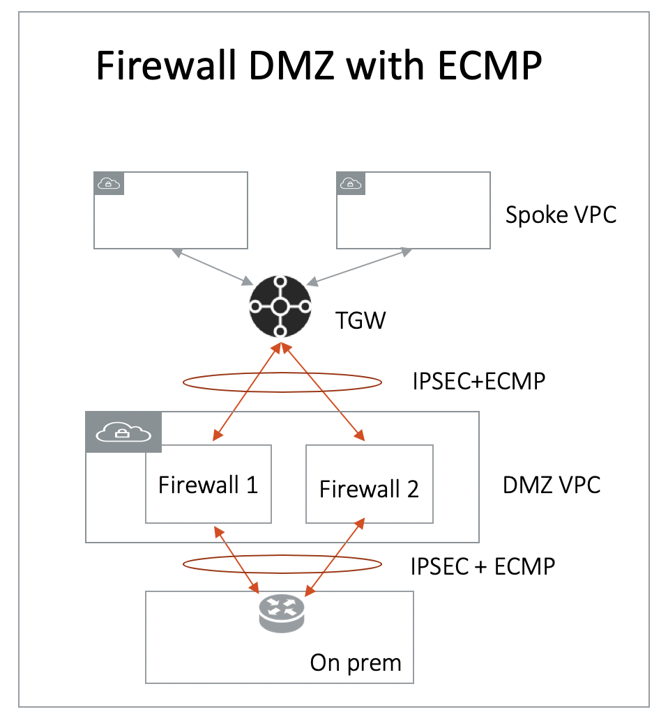 Transit Gateway ECMP for DMZ Deployment Limitation Test Validation
