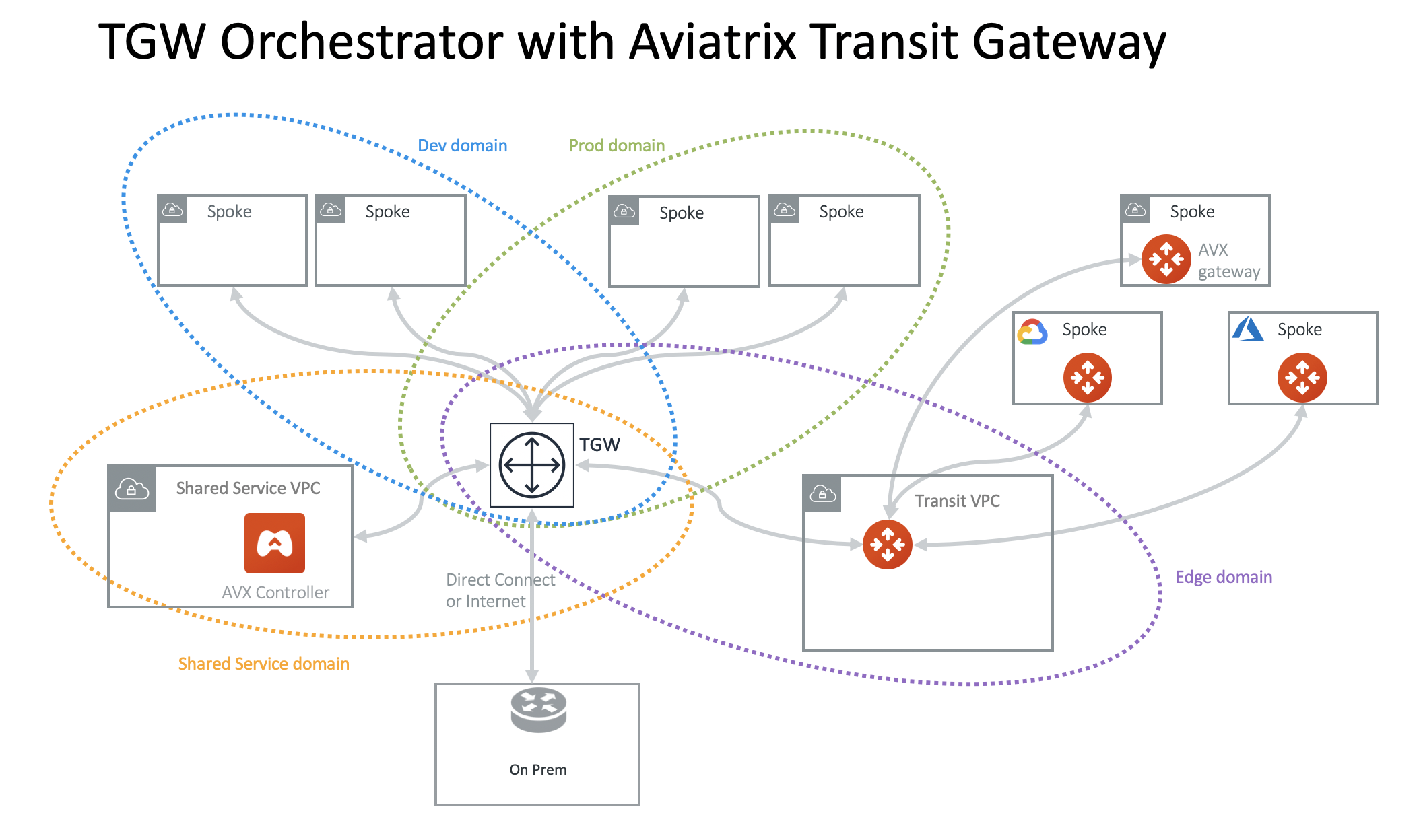 AWS Transit Gateway Orchestrator Design Patterns — aviatrix_docs