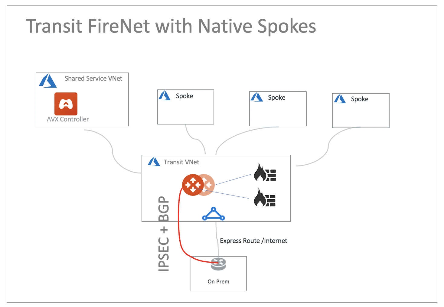 transit_firenet_native_spokes